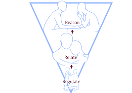 """Line drawings of a pair of people within inverted triangle depicts the """"Regulate, Relate, Reason"""" model of addressing trauma."""